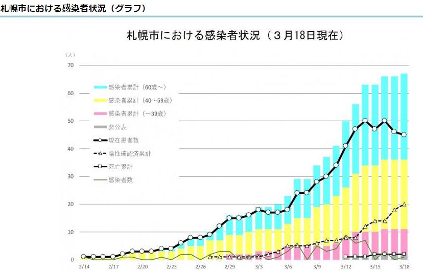 コロナ感染者 札幌の状況0319