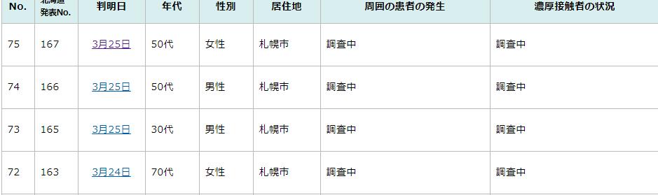 3月25日札幌市の感染情報