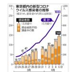 東京都コロナの感染情報