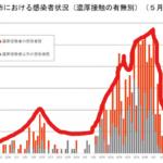札幌市内のコロナ感染情報