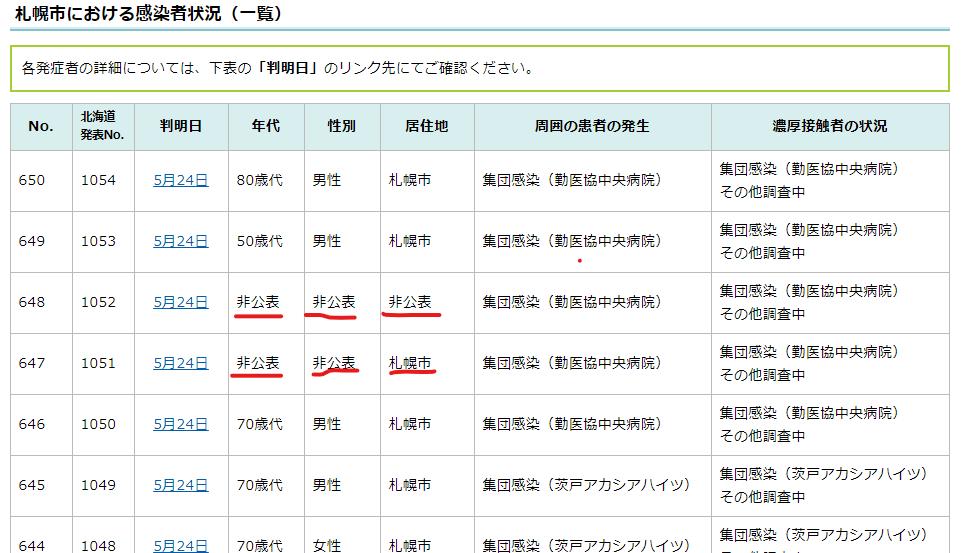 札幌市5月24日感染情報